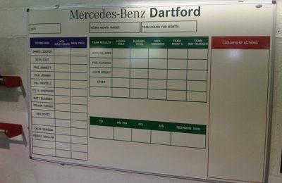 MERCEDES SALES CHART